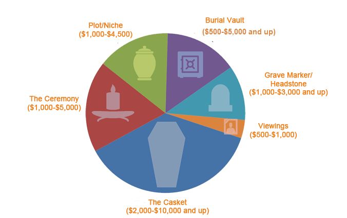 Funeral Cost Pie Chart